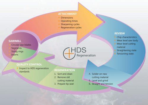 HDS regeneration cycle